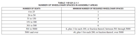 number_wheelchair_spaces